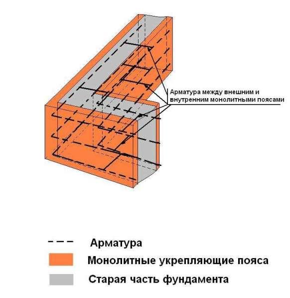 Ремонт и усиление фундамента каменного дома